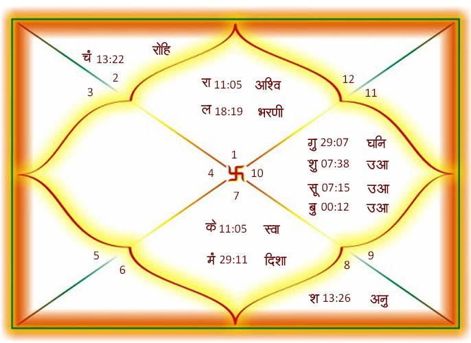 Horoscope of Late Sushant Singh Rajput
